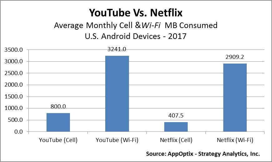 Netflix and YouTube Use on Cellular and Wi-Fi
