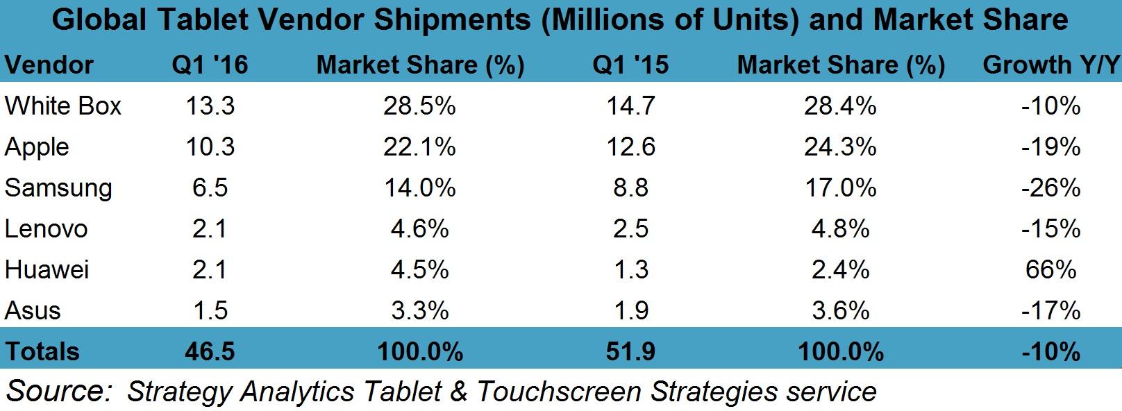 Q1 2016 Preliminary Tablet Market Share