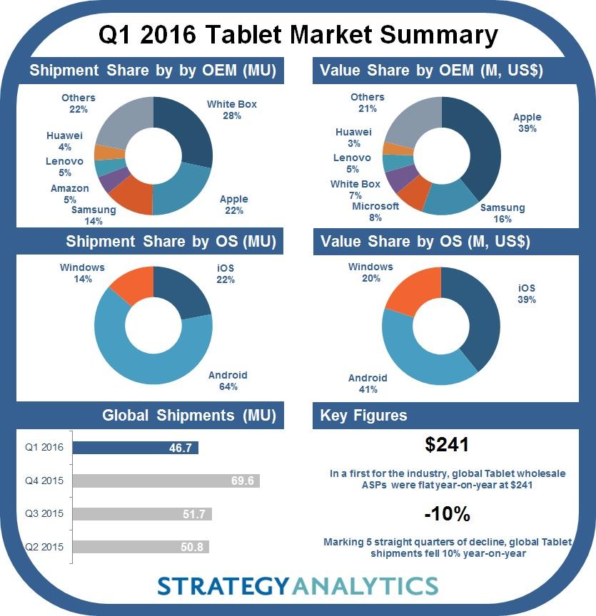 Q1 2016 Tablet Metrics