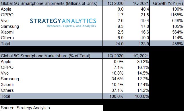 Q1 2021 Global 5G Top 5 Vendors