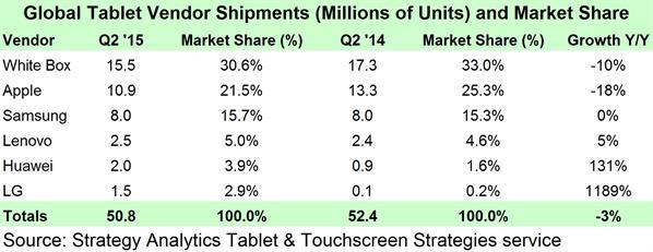Q2 2015 Tablet Market Share