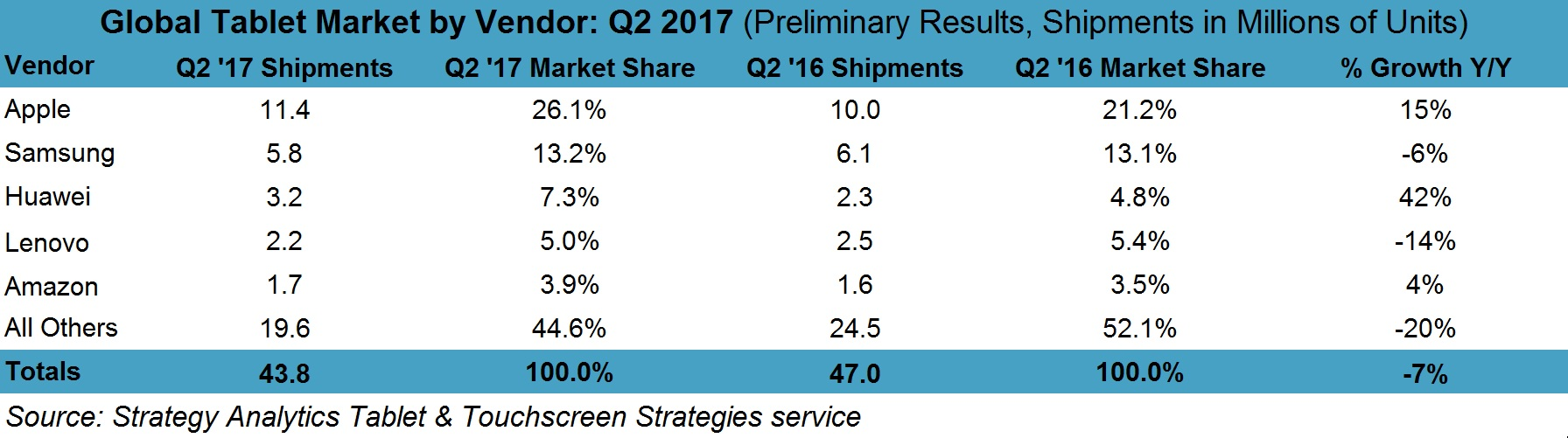 Q2 2017 Preliminary Tablet MS PR Chart