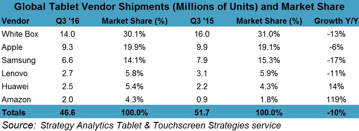 Q3 2016 Preliminary Tablet Market Share