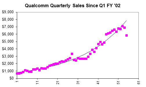 Qualcomm Sales History