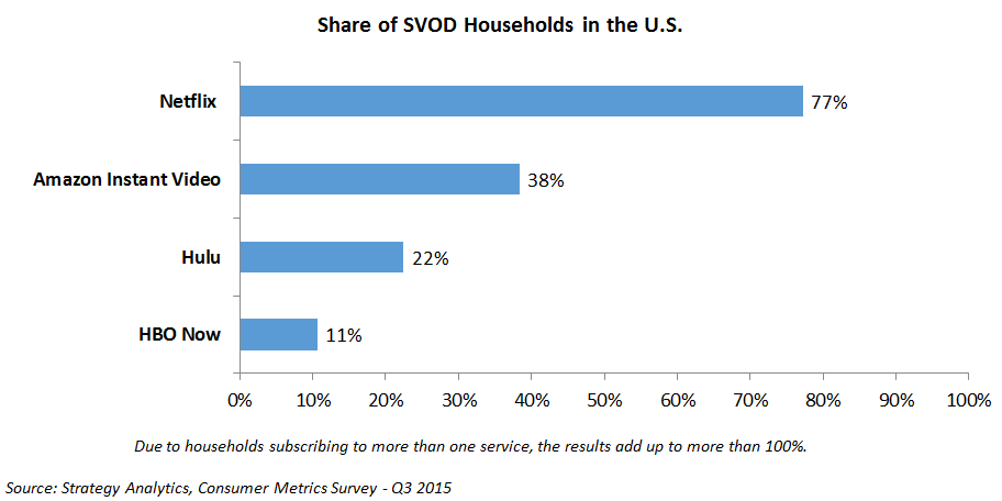 share of svod households in the U.S.