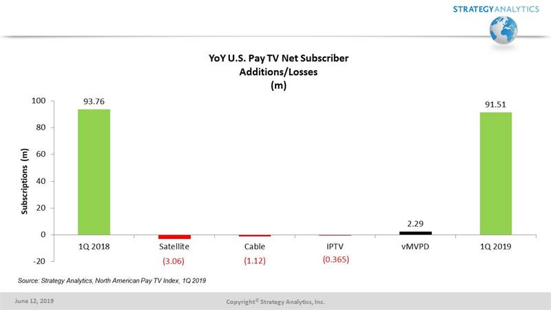 Pay TV Subscribers Decline for 4th Consecutive Quarter