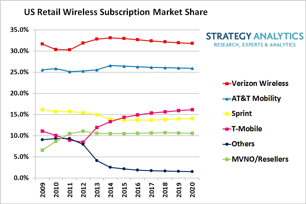 us wireless market to add 100 million subscribers by 2020 says rh strategyanalytics com Verizon Wireless Store Verizon Wireless My Account