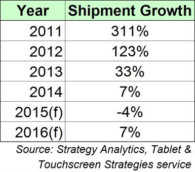 Tablet Growth in 2016 PR Chart