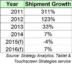 Tablet Growth in 2016