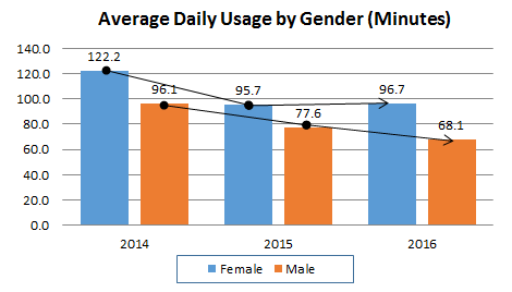 Tablet v Smartphone Usage - by gender