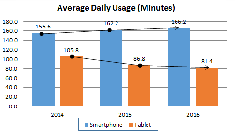 Tablet v Smartphone Usage