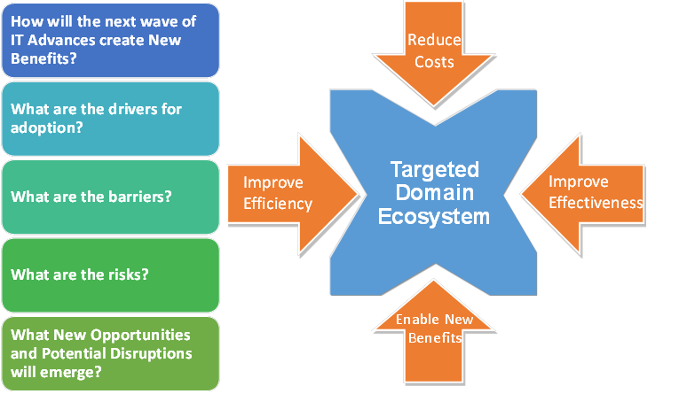 Targeted Domain Ecosystem