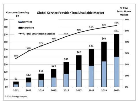 The Global Service Provider Smart Home Opportunity