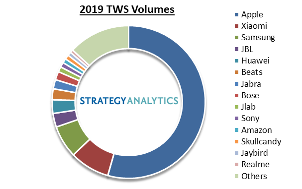 TWS Vendor Market Share 2019