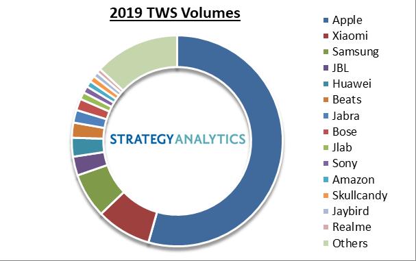 tws vendor market share 2019