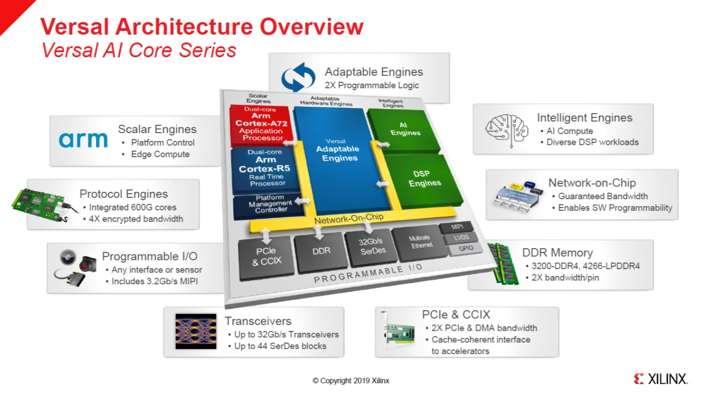 Versal Architecture Overview_updated