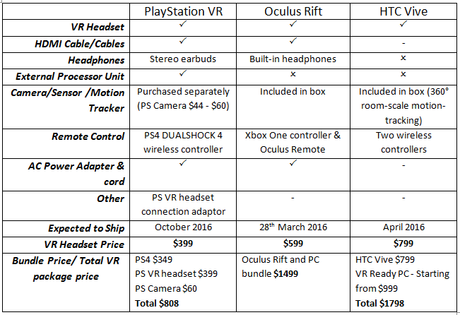 VR device packages