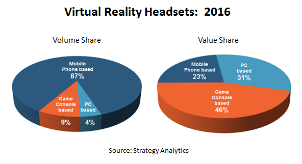 VR Headsets Press Release Graphic