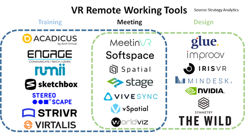 VR Remote Working Tools Infographic