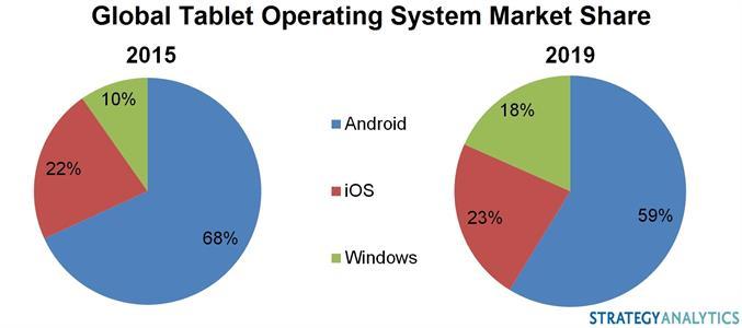 Windows Tablet Market Share
